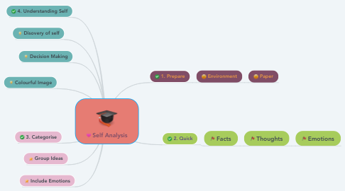 Mind Map: Self Analysis