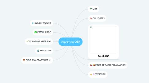 Mind Map: improving OER