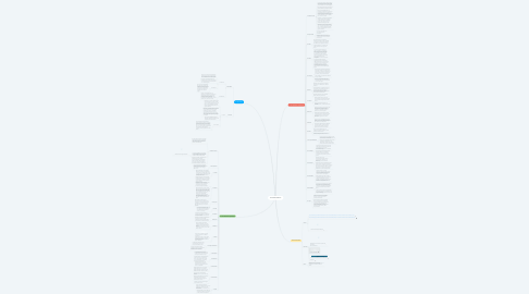 Mind Map: Saneamento Básico
