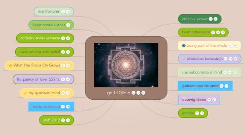 Mind Map: ge-LOVE-n