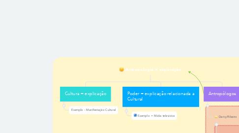 Mind Map: Antropologia = explicação