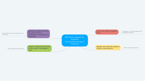 Mind Map: Why Must a Speaker be  Audience Centered/Psychology of Audiences
