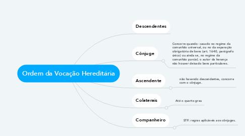 Mind Map: Ordem da Vocação Hereditária