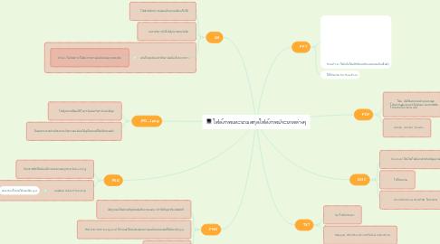 Mind Map: ไฟล์ภาพและนามสกุลไฟล์ภาพประเภทต่างๆ