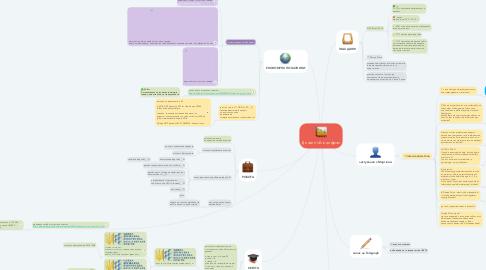 Mind Map: Дизайн UA в цифрах