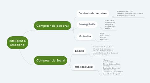 Mind Map: Inteligencia Emocional