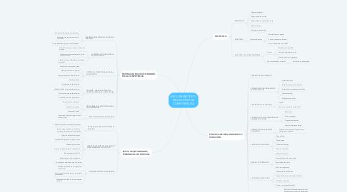 Mind Map: RECLUTAMIENTO Y SELECCIÓN POR COMPETENCIAS