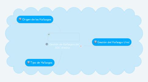 Mind Map: Gestión de Hallazgos del SGC Andina
