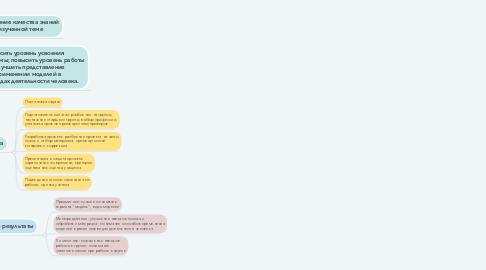 """Mind Map: Применение метода проектов при изучении темы """"Моделирование и формализация"""""""