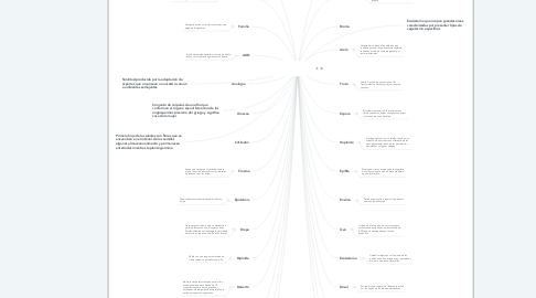 Mind Map: Terminología utilizada en Flora y Fauna
