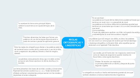 Mind Map: REGLAS ORTOGRÁFICAS Y LINGÜÍSTICAS