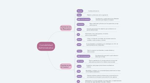 Mind Map: Contabilidad Administrativa