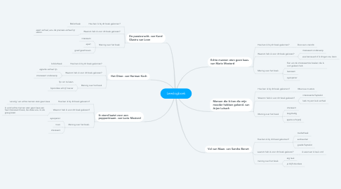Mind Map: Leeslogboek