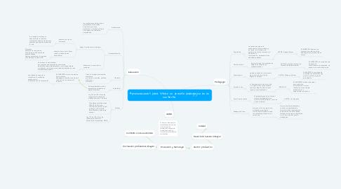 Mind Map: Aproximaciones para situar un proceso pedagógico en un contexto.
