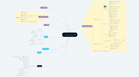 Mind Map: learning&development work in progress / forecasted