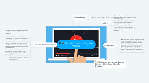 Mind Map: Tipos de productos digitales: VIDEOS