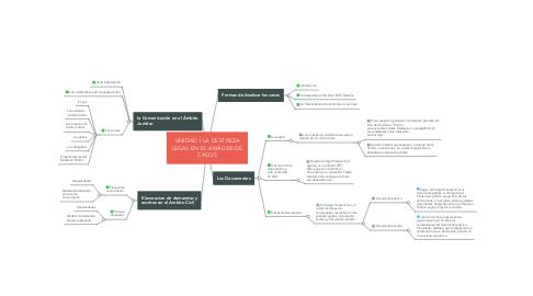 Mind Map: UNIDAD I LA DESTREZA LEGAL EN EL ANÁLISIS DE CASOS