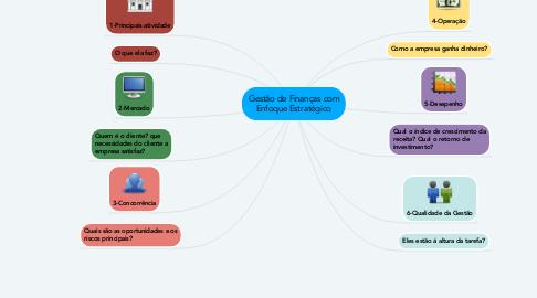 Mind Map: Gestão de Finanças com Enfoque Estratégico