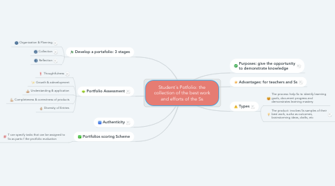Mind Map: Student´s Potfolio: the collection of the best work and efforts of the Ss