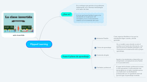Mind Map: Flipped Learning