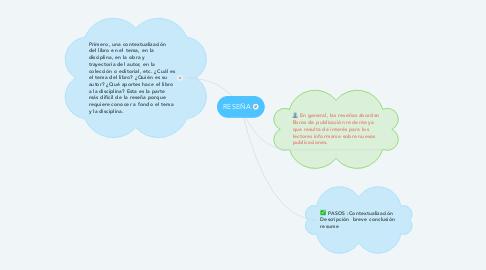 Mind Map: RESEÑA