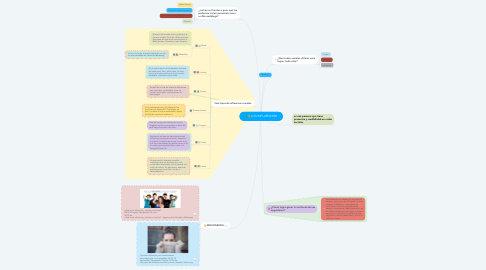 Mind Map: LOS INFLUENCERS
