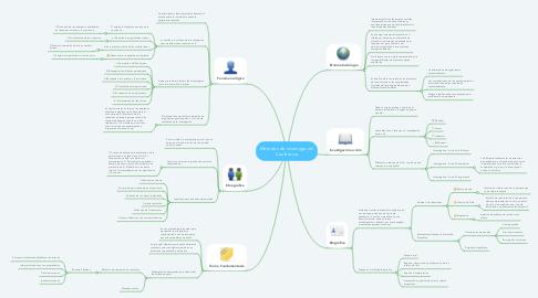 Mind Map: Métodos de investigación Cualitativa
