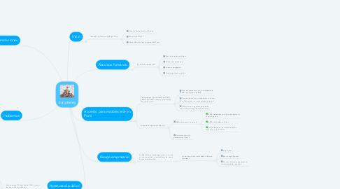 Mind Map: Eurodisney