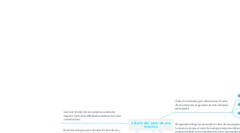 Mind Map: Cálculo del valor de una empresa
