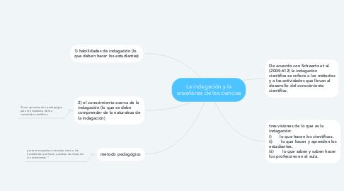 Mind Map: La indagación y la enseñanza de las ciencias