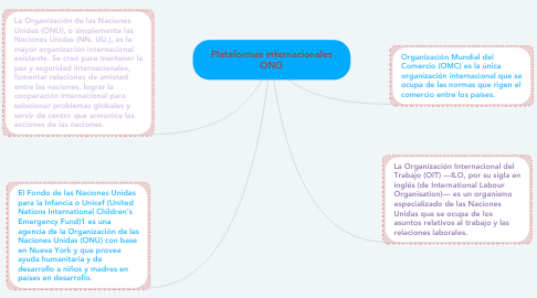 Mind Map: Plataformas internacionales ONG