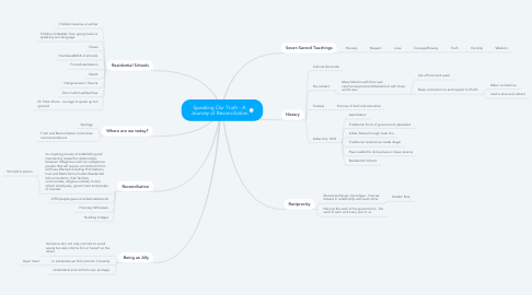 Mind Map: Speaking Our Truth - A Journey of Reconciliation