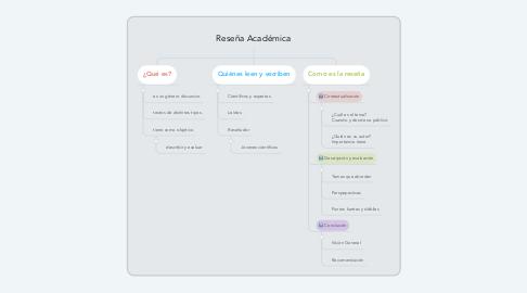Mind Map: Reseña Académica