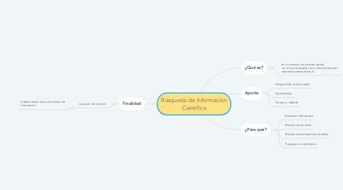 Mind Map: Búsqueda de información Científica