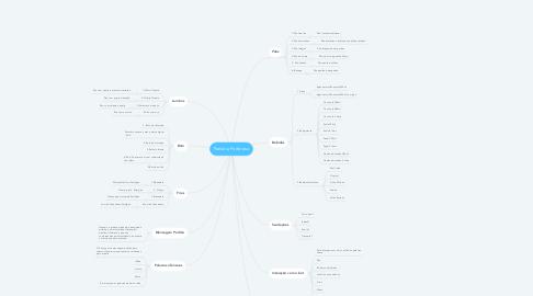 Mind Map: Padaria Poderosa