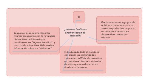 Mind Map: ¿Internet facilita la segmentación de mercado?