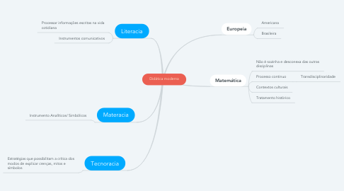 Mind Map: Didática moderna