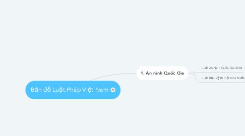 Mind Map: Bản đồ Luật Pháp Việt Nam