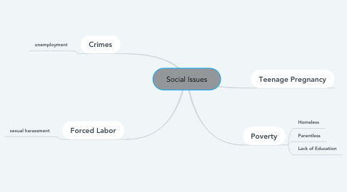 Mind Map: Social Issues
