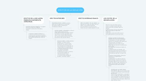 Mind Map: EFECTOS DE LA INFLACIÓN