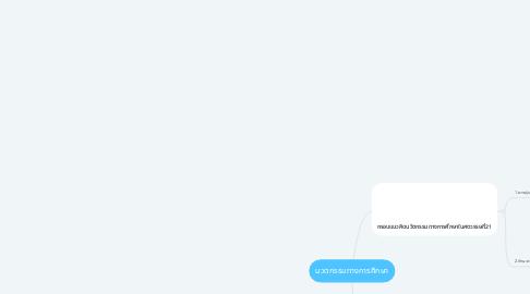 Mind Map: นวตกรรมทางการศึกษา