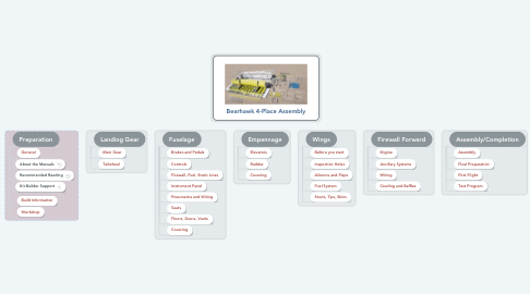 Mind Map: Bearhawk 4-Place Assembly