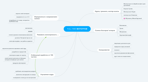 Mind Map: FULL-TIME ФОТОГРАФ