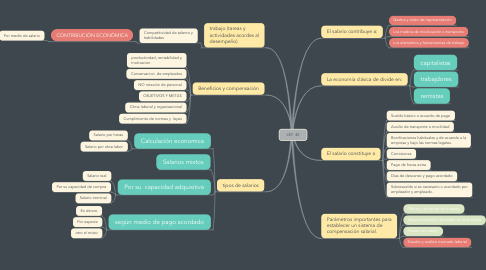 Mind Map: LEY  45