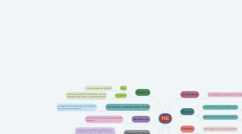 Mind Map: TCC