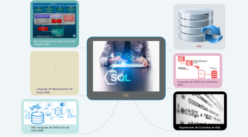 Mind Map: SQL