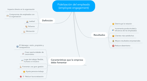 Mind Map: Fidelización del empleado (employee engagement)