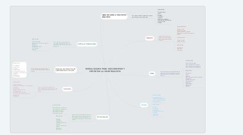Mind Map: MODALIDADES PARA DOCUMENTAR Y REPORTAR LA INVESTIGACIÓN