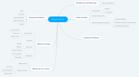 Mind Map: Petición de Tiro