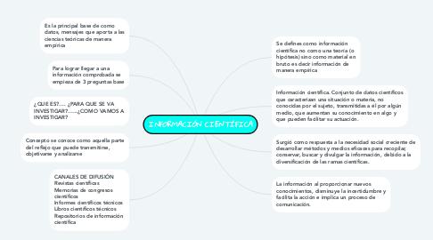 Mind Map: INFORMACIÓN CIENTÍFICA